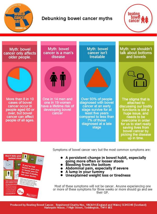 Take a look at our #worldcancerday infographic....debunking bowel cancer myths! Please retweet... http://t.co/7Yb0DwSzMx