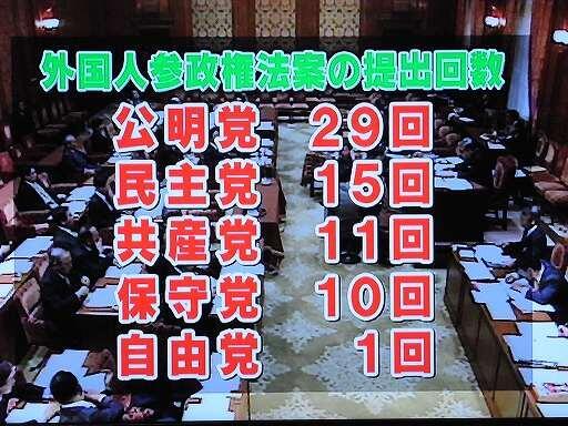 在日中国人・韓国人のために活動する党だな。こんな法案が通過したら、地方議会など簡単に乗っ取られますぞ。RT @typeXR: 偽装保守が泣いて逃げ出す画像→ RT @StopByeLaws: 【ダントツ】外国人参政権法案の提出回数 http://t.co/VhOCtcTYHG