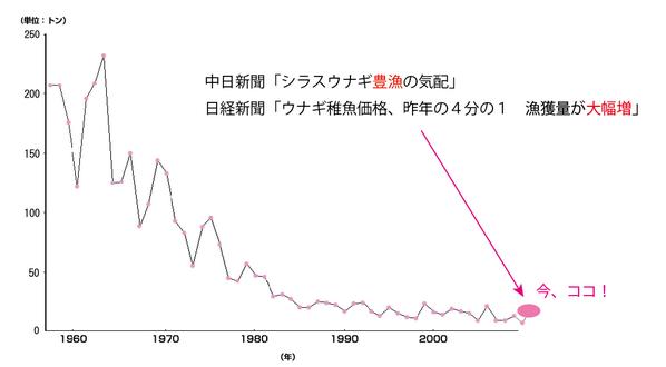 わかりやすく図にしてみた。「世界よ、これが日本の豊漁だ!」 http://t.co/b0gP7HqtrI