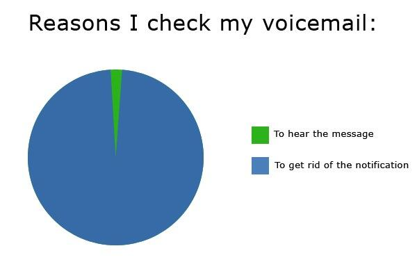 Why I check my voicemail. (Via Reddit) http://t.co/Afj1z1es0L
