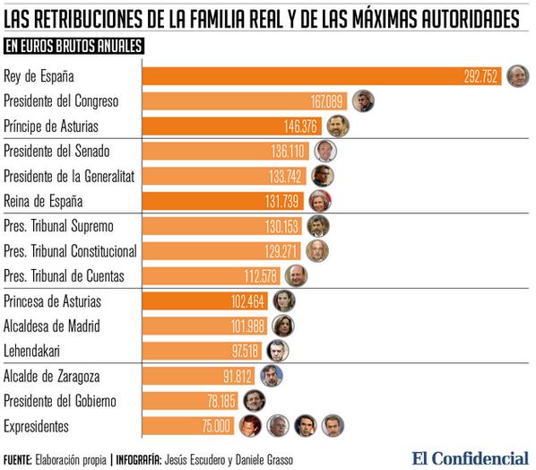 ¿Sabías que hay alcaldes que cobran más que Rajoy? Aquí los sueldos de autoridades españolas http://t.co/fxdwVcbp2d http://t.co/EpVEiytmMW