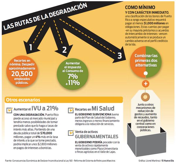 Gráfica: Las rutas de la degradación del crédito de #PuertoRico / @ElNuevoDia http://t.co/uKwM80cAYV