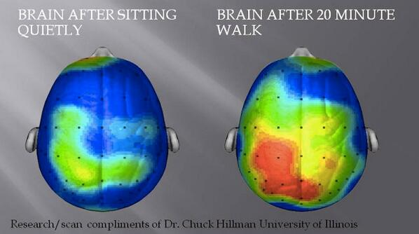 Why going for a walk may help your ideas.  > Great visual via @FastCompany http://t.co/LzN5JAPXBx http://t.co/Z5eGJsxiXV via @TomCRath