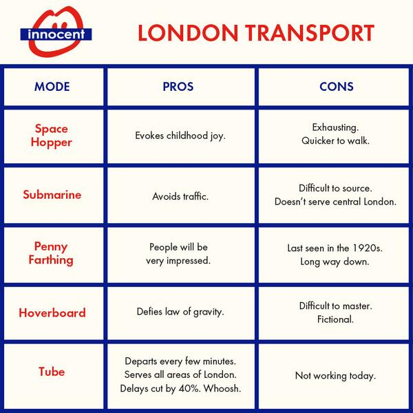Travelling in London today? Here are your options... http://t.co/kodLuIimu6