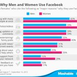 Top 8 Reasons Why Men and Women Use Facebook  http://t.co/xyCO8LZUhC http://t.co/Z31NPAohAX