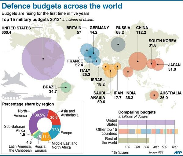 INFOGRAPHIC: World map and tables showing defence spending worldwide http://t.co/JfaxUzNPxX