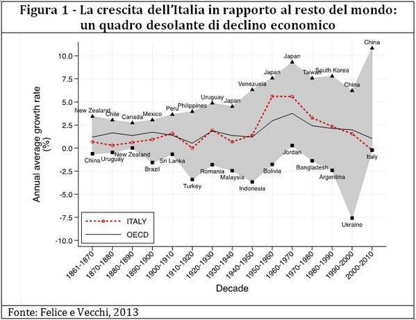 Ma quale euro! Il declino italiano nasce negli anni '70. via @LKtankhttp://t.co/KFNjdnghwl http://t.co/bvdu7TaWU4