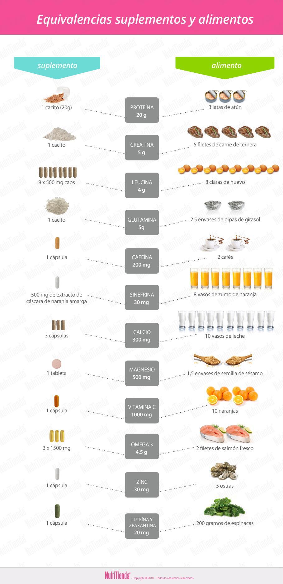 ¡Suplementos dietéticos!, una forma fácil de darle al cuerpo lo que necesita. http://t.co/JwO8WDo4iG