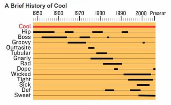 A Brief History of Words that Mean 'Cool' http://t.co/QxKRiaYZvS ht @weloveallthat