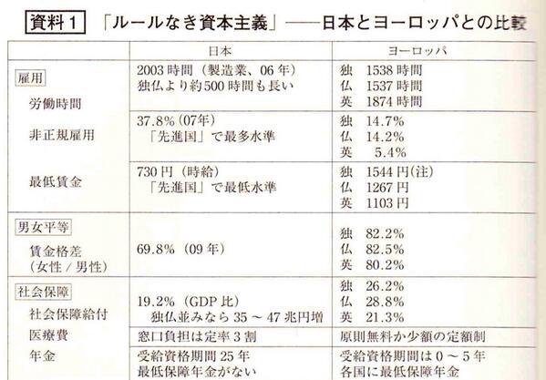 """随分酷いな。""""@ykabasawa: ルールなき資本主義  日本とヨーロッパの比較  いかに日本は異常なのかよくわかります。 http://t.co/dZQdCPS5gn"""""""