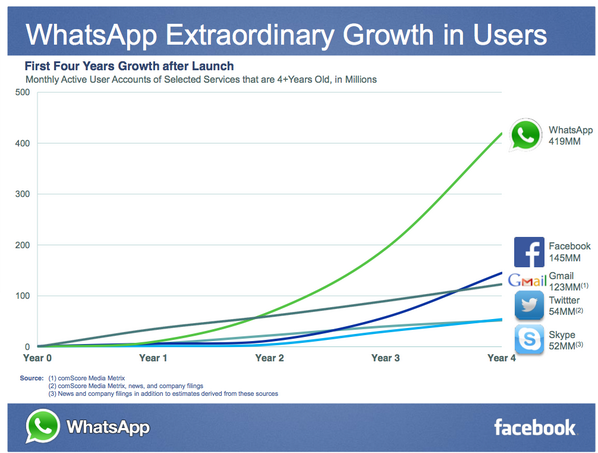 WhatsApp is growing even faster than Facebook did when Facebook was the same age http://t.co/94x1s9yxyi http://t.co/qZVLEJilMt