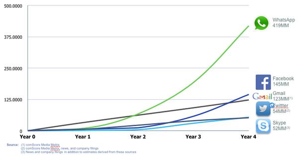 Para você entender por quê o Facebook gasou 16 Bi no Whatsapp: http://t.co/966PT9h1zr #ficadica