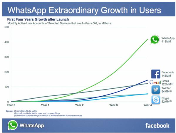 بالأرقام التي لا تقبل النقاش، نمو عدد مستخدمي  #Whatsapp #facebook #Skype #Twitter  في أول ٤ سنوات منذ بدايتهم. http://t.co/ecOnJAlKZW