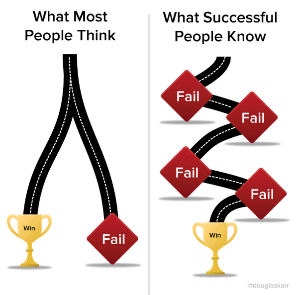 MT @py_laurent This is what success looks like for most people vs the way #leanstartup sees it: http://t.co/0AMfKF6kGy
