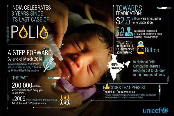Bill Gates (@BillGates): In 2009, #India accounted for 1/2 of the world's #polio cases. Here's how it became polio free, via @UNICEFIndia http://t.co/tWOVLZ7UtC