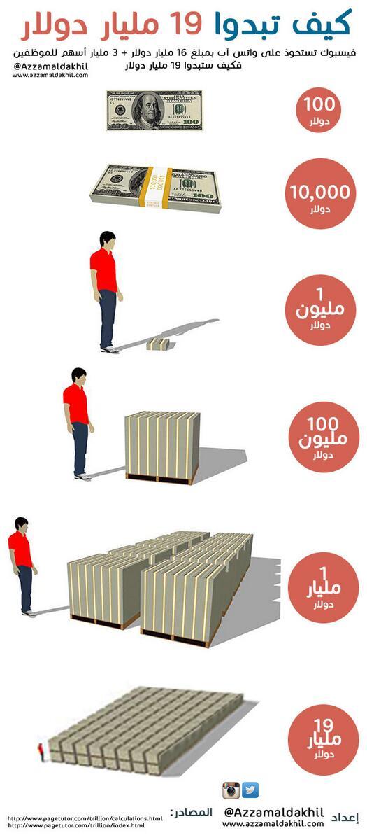 كيف تبدوا ١٩ مليار دولار⁉️  #فيسبوك_تشتري_واتساب   http://t.co/ngmNTok94b