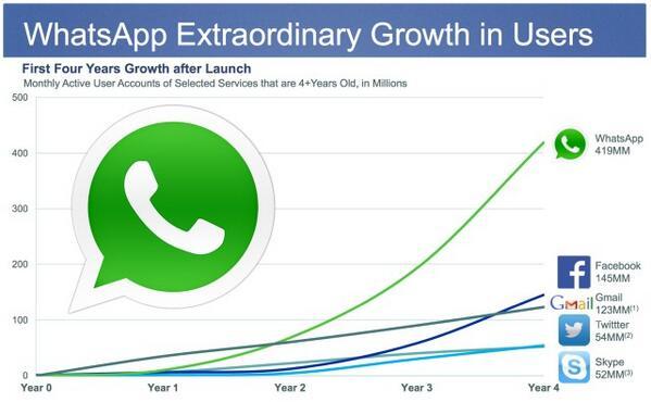 WhatsApp's growth curve. http://t.co/XH4rWKB75n