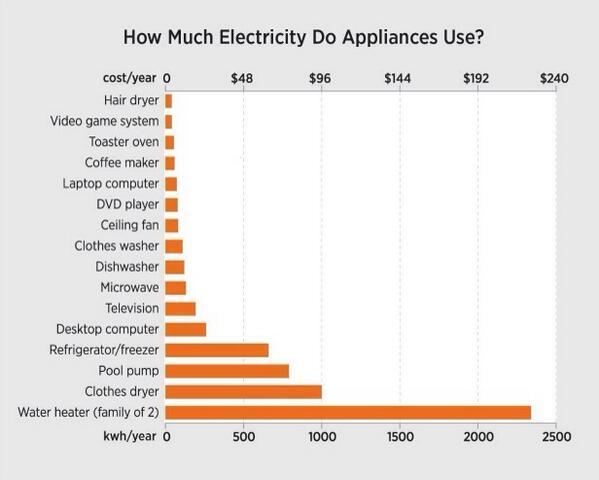 Elektrik faturasının %13 ü ev aletlerine bağlı. Desktop çamaşır makinesinden 2 kat fazla elektrik harcıyor http://t.co/Bvaf9wuFLn