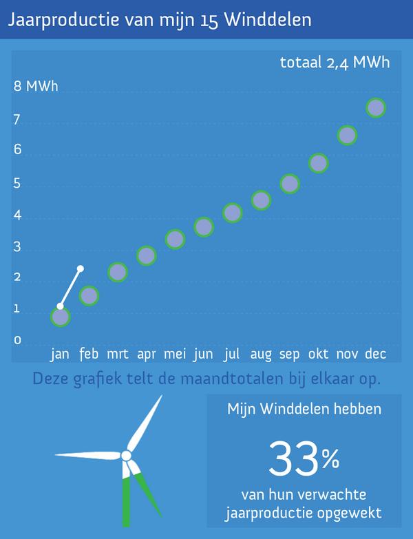 Mijn windmolen zit nu op 33% van zijn verwachte jaarproductie! Voor meer info zie http://t.co/bEmjsUqlAJ http://t.co/3joNlhhhii