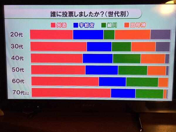 東京MX TV 池上彰選挙特集「誰に投票しましたか?(世代別)」20代の田母神氏支持が舛添氏支持と拮抗している http://t.co/yTjdq71zvH