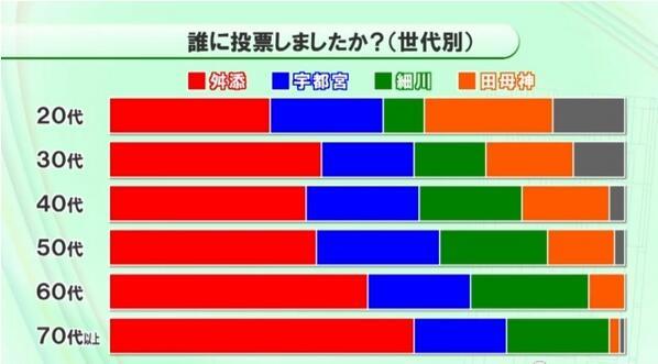 20代の人の田母神氏への支持率が非常に高くて不安になっている。QT @koizumijiro @tsuda @InsideCHIKIRIN: 20代の人の細川さんの支持率が非常に低くて安心した。 http://t.co/AYIanG4kZA