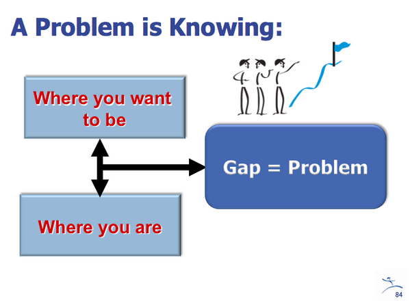 """Toyota teaches us that a """"problem"""" is a gap between what should be happening and what's actually happening http://t.co/HrTrURr5dr"""