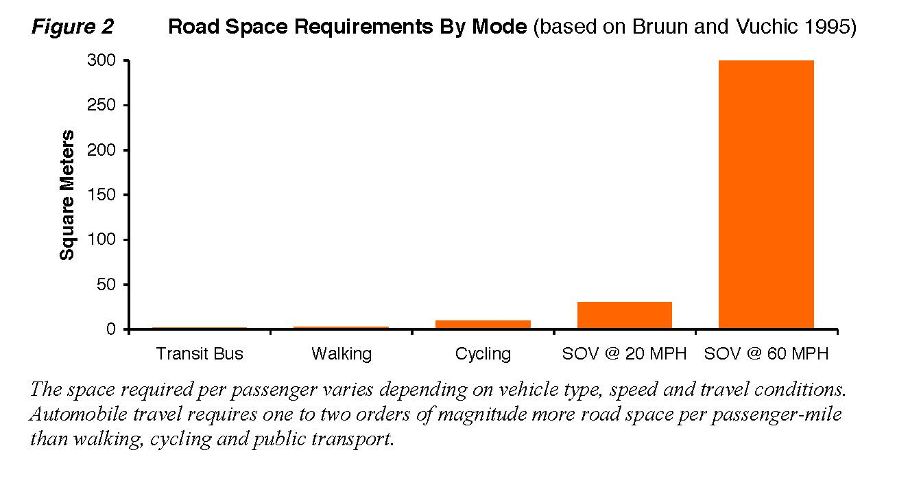 RT @DruhFarrell: Land consumption impacts of different travel speeds and modes: http://t.co/1gMgRZtw32