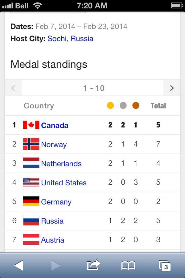 Has anyone got more Gold than Canada right now? Has anyone got more Silver? Go Canada! http://t.co/sshytEygpi