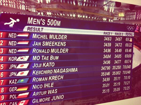 Hello world! Meet the Dutch #Sochi2014 http://t.co/bCzyX7DOmr