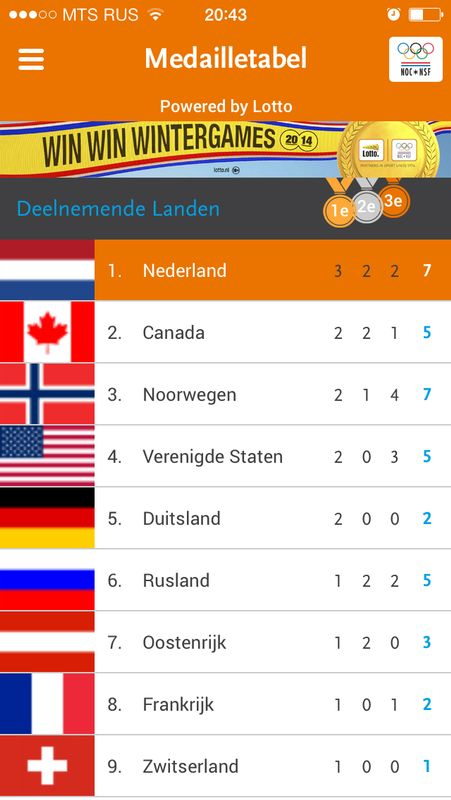 Holland #winternation #1 #sochi2014 record # of medals! Congratulation Holland & much more 2 come:5K,10K,1.5K, 1K m&w http://t.co/UZFKXc8x8D