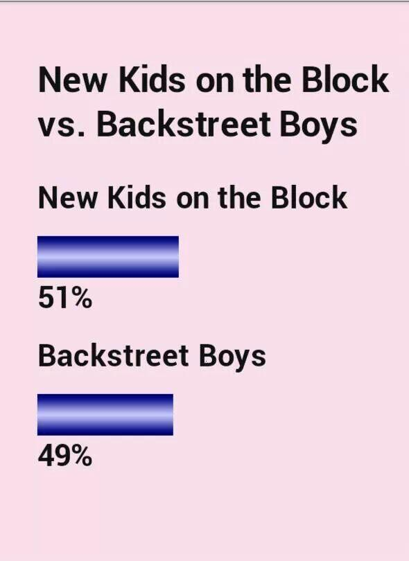 Woohoo well after all @NKOTB ARE THE BEST..!! RT @lovesJK4eva: Yeah we won!! http://t.co/mdN2MVPFuj