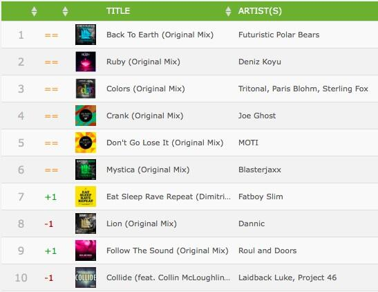 Thank you for all the support! We just reached top 5 on @beatport prog! ❤️ @tiesto @musicalfreedom http://t.co/bl4DKPBHmI