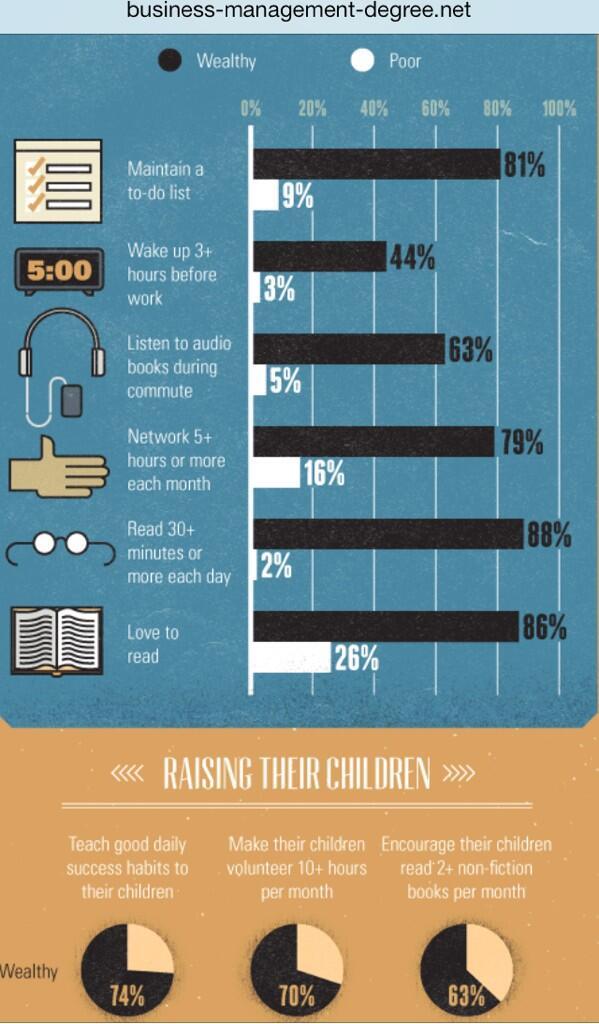 مدحت عامر (@Medhat_Amer): انفوجراف حول اهم صفات يتميز بها الأثرياء عن غيرهم: لاحظوا : قراءة في اليوم نصف ساعة على الأقل ، الاستيقاظ مبكرا! http://t.co/ASmV4wQVxd