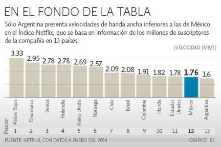Empresas de Slim proveedoras de banda ancha en México, con la red más lenta: @Netflix http://t.co/Umj0b4ZkFN  http://t.co/iyI9rFwzxJ