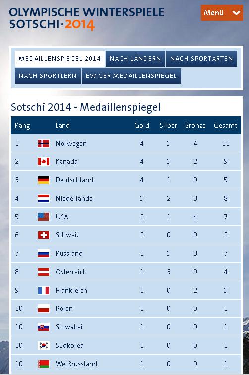 RT @ARDolympia: Das war der 4. Wettkampftag! #Medaillenspiegel #Sotschi #ARD http://t.co/pzFZwrwuvK
