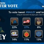 RT @IPL: Here are the results for @TwitterIndia polling on George Bailey #IPLauction