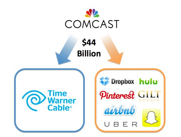 How to spend $44 billion: cable company or unicorn casserole? http://t.co/EGLhwjLhjb