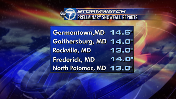 Lauryn Ricketts (@laurynricketts): Some more #snow totals around the DC area as of 9:30AM http://t.co/0Ku2edJy4l