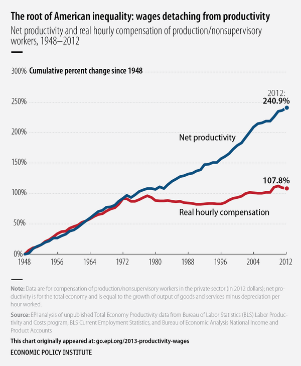 Exactly what is wrong with the economy in one chart: http://t.co/rEaoNxfzSf