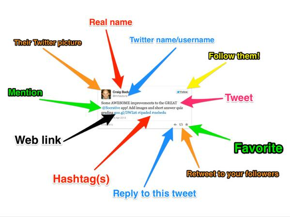 Anatomy of a tweet courtesy of @j_allen http://t.co/vwNkChfMPg #nedolsmed @scritchley
