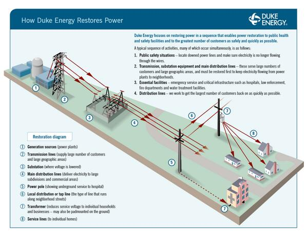 How Duke Energy restores power: http://t.co/VgTb91f39T