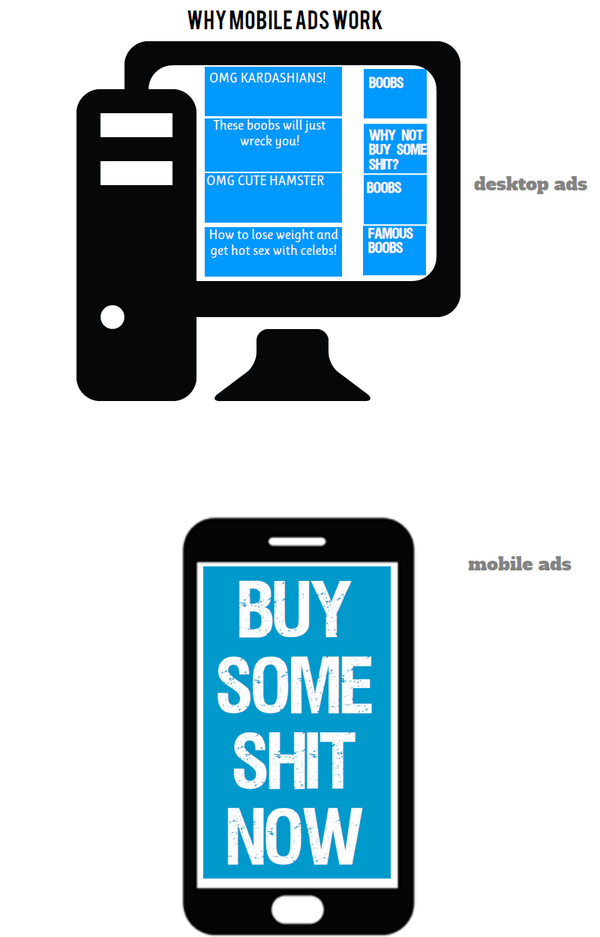 I've knocked up an infographic to explain why mobile ads are more effective than desktop http://t.co/VFFUz3QmlU