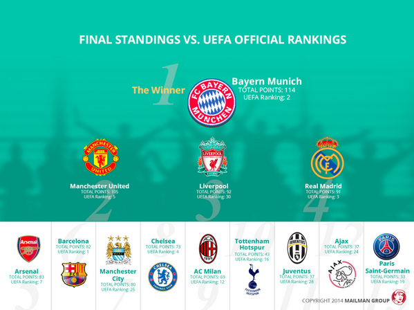 .@FCBayern top Chinese social media table of European clubs http://t.co/XmKb4fNLej #smsports @MailmanGroup http://t.co/dn40oz1oTx