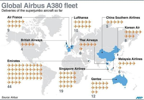 [graph] 123 A380s were delivered to 10 airlines so far. In 2014, Qatar, Asiana, Etihad, Skymark will receive 1st A380 http://t.co/ItK6SbRIuf