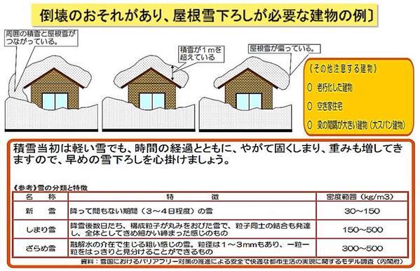 倒壊の恐れがあり、屋根雪下ろしの必要な建物の例 http://t.co/dUObms3EI3