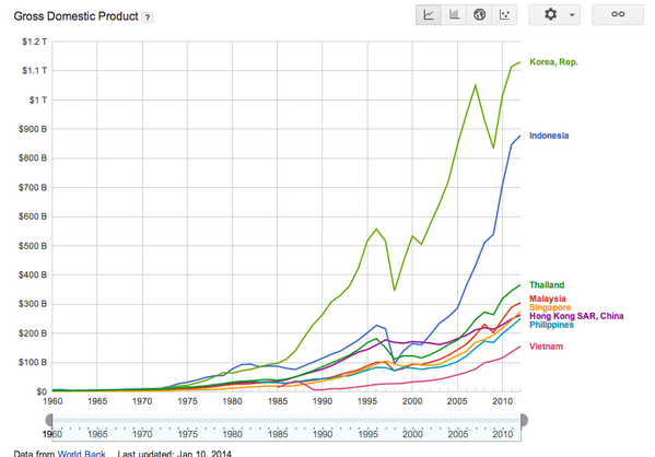 people ask why indonesia matters to @path.  see this pic.  enviable GDP growth (6%+), closing in on Korea. http://t.co/1NCQxCA1pv