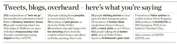 Day 1's stats from #LFW now in @TheLFWDaily.Data reveals what show goers & online influencers think of AW14 trends. http://t.co/lOzjKlqq18