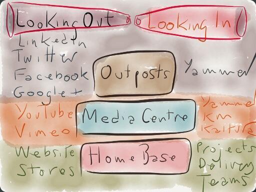 Musing on @chrisbrogan's outpost/media centre/homebase model and what it looks like within the enterprise http://t.co/O2EHu1XZz0
