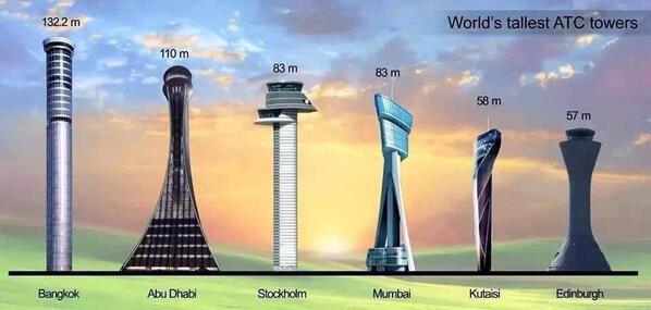 รู้หรือไม่ ? ว่าประเทศไทยมีหอบังคับการบิน (ATC) ที่สูงที่สุดในโลก #bkknews http://t.co/hKQLnxrYhD