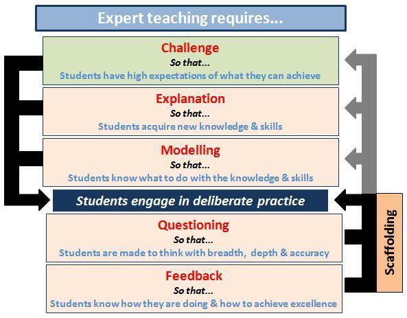 RT @LessonToolbox: Expert teaching model via @shaun_allison http://t.co/OJSjb3UwAH  #edchat #ukedchat #education